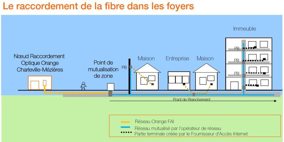 De la fibre optique dans une maison obligation de la for Se raccorder a la fibre optique